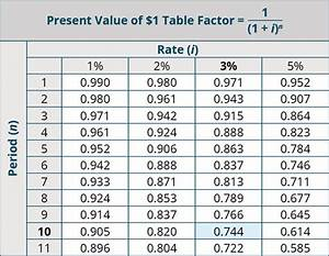 Formulas For Annuities Explain The Time Value Of Money And Calculate Present And