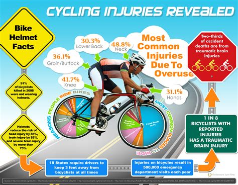 Christensen Law Firm Releases New Cycling Infographic—'cycling Injuries Revealed' Utah's