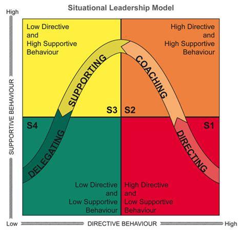 learning    senior leader reflections  beginning