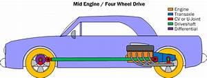 Car Powertrain Basics  How
