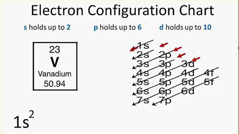 Electron Configuration Chartchemistry Periodiceconfigpng  Questionnaire Template