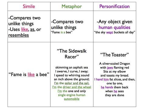 Poetry Analysis Metaphor Simile Metonymy