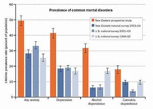 Rates of common mental disorders double up   Science News