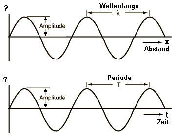 frequenz periodendauer umrechnen frequenzformel formel hz