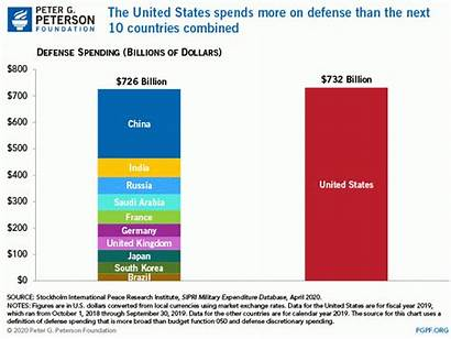 Defense Spending Military Comparison Countries Than Combined