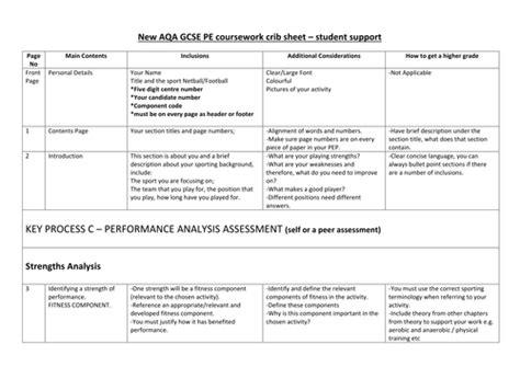 Aqa Gcse Pe Coursework Crib Sheet (new Spec 2016) By Craig