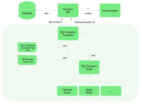 Flow Chart Template Sle Project Flowchart Flowchart Exles