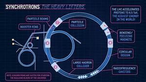 Car Accelerator Diagram