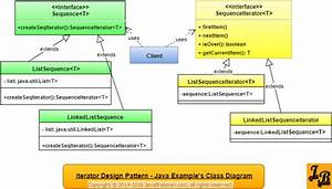 Iterator Design Pattern In Java