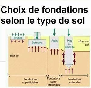 Type De Sol Maison : choix de fondations selon le type de sol cours g nie civil outils livres exercices et vid os ~ Melissatoandfro.com Idées de Décoration