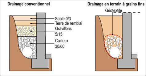 comment lutter contre l humidité dans une chambre lutter contre l 39 humidité dans sa maison grâce au drainage