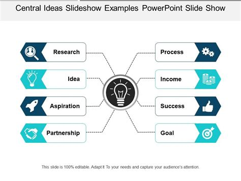 central ideas slideshow examples powerpoint  show