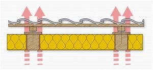 Aufsparrendämmung Zwischensparrendämmung Kombiniert : rekonstruktionen ~ Eleganceandgraceweddings.com Haus und Dekorationen
