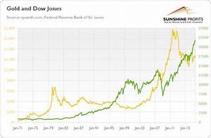 Dow Jones And Gold Link Explained Sunshine Profits