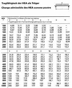 Gewicht Stahl Berechnen : hea als tr ger ~ Themetempest.com Abrechnung