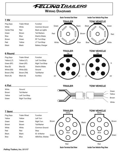 Wiring Diagram For Trailer by Service Felling Trailers Wiring Diagrams Wheel Toque