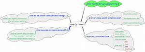 Nlp Diagram For A Well Formed Outcome