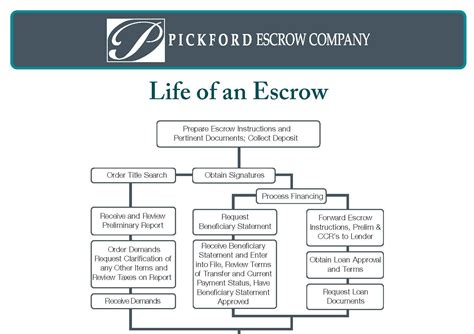 consumer financial protection bureau education pickford escrow