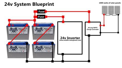 Solar Power Blue Prints Mobile Made Easy