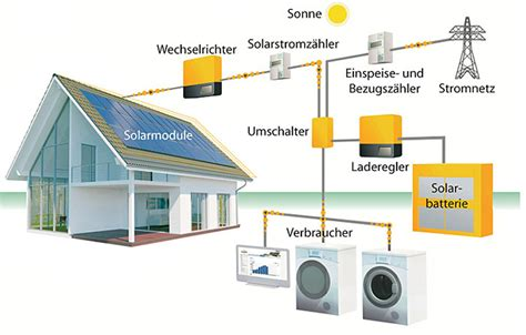 Photovoltaik Eigenverbrauch Solarstrom Lohnt Sich by Photovoltaikanlage Mit Speicher Photovoltaik Speicher So