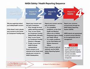 NASA Safety - Pics about space