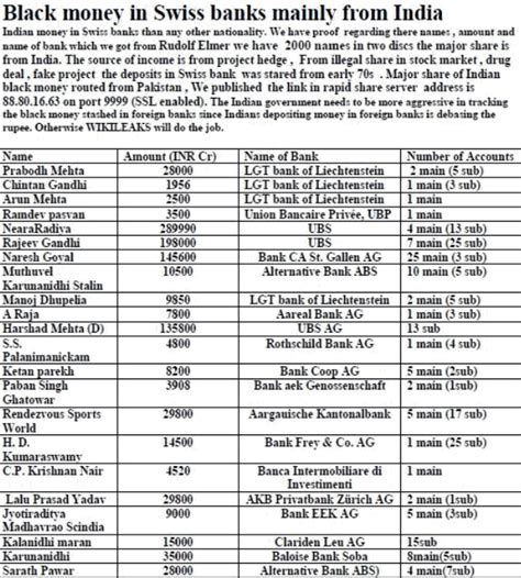 black money  swiss bank   india suryasrikanth