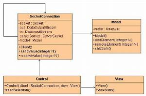 Uml Class Diagram Of Remote Calculator