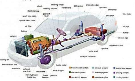 Car Parts Dictionary Is A Simple Explanation Of The Names