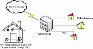 A Typical Dsl Network Connecting Subscribers To Internet Services