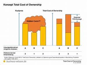 Wacc Berechnen : konzept total cost of ownership vorlage business ~ Themetempest.com Abrechnung