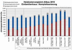 Heizkosten Gas Berechnen : heizkosten altbau im vollkostenvergleich ~ Themetempest.com Abrechnung