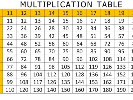 40 Tables 1 To 20 For Kids, Times Table Worksheets 1 12