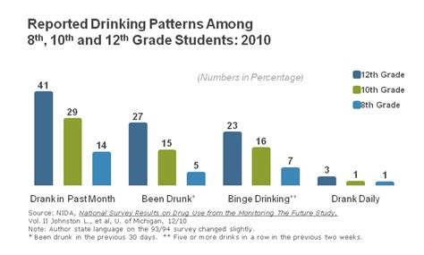 lowering  drinking age