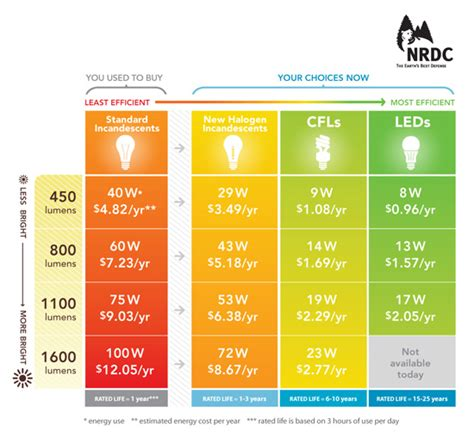 light bulb technology is changing but we re not ready