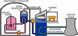 Pin Nuclear-reactor-diagram-animation on Pinterest