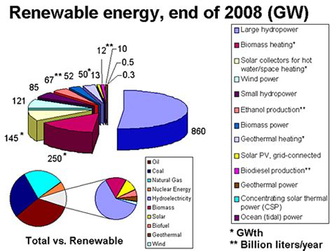 forms of clean energy types of energy sources renewable energy or green energy