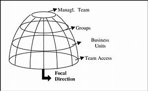 The Domes And The Organizations Integration Channels