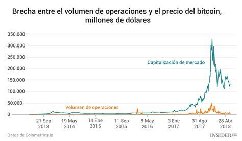 Es.coinmill convierte btc a cualquier moneda de cualquier país. Calculadora Btc A Dolar : Tasa De Cambio Bitcoin Que Es Bitcoin / Fácil de usar calculadora ...