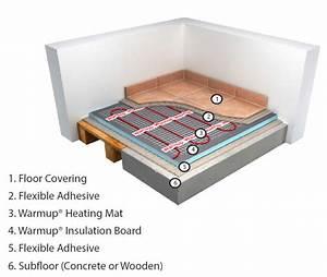 Underfloor Heating  Warmup Electric Underfloor Heating