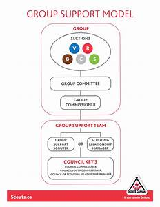 Group Support Model Faq  U2013 Online Support Centre