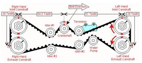 Dohc Timing Belt Question Subaru Outback