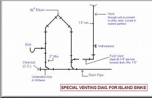 Plumbing For Single Family