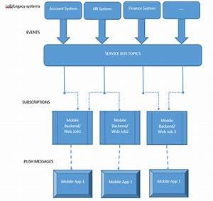 Hub Di Notifica  Architettura Push Aziendale