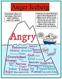 anger triggers worksheet worksheets for all and