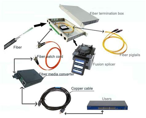 House Wiring With Fiber Optic by Connection Elements Fiber Splitter Solution In 2019