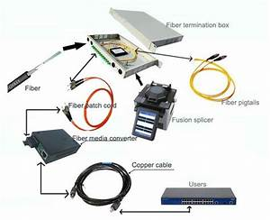 How Fiber Termination Box Work