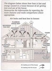 According To The Diagram  Air Leaks Into The House Through