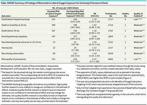Oxygen Saturation Target Range For Extremely Preterm Infants