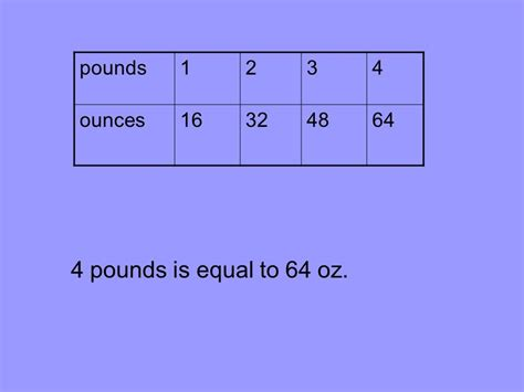 how many cups equal a pound units of weight ppt video online download