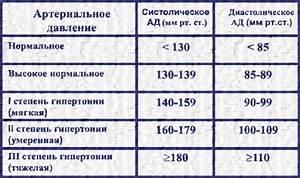 Лекарственные средства при гипертонии 2 степени
